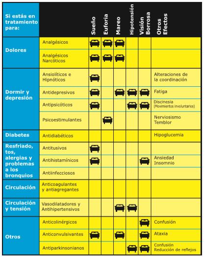 Ansiolíticos y psicoestimulantes efectos al volante