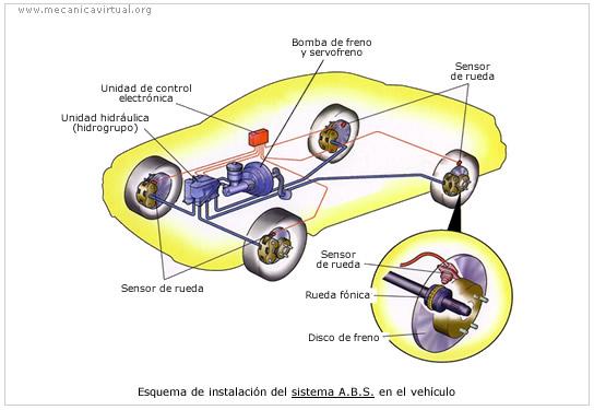 Sistema ABS en un auto y cómo se instala