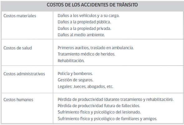 Costos materiales de salud y administrativos asociados a un accidente de motocicleta