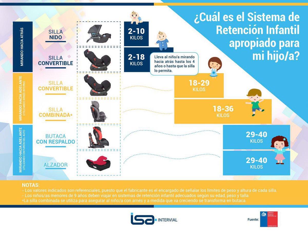 Tipos de sistemas de retención infantil silla nido o convertible